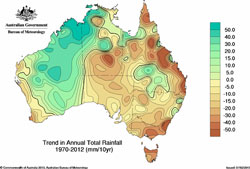 Trend in Annual Total Rainfall