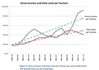 Gross income and total costs per hectare
